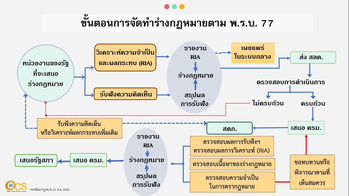 ขั้นตอนการจัดทำร่างกฎหมายตาม พ.ร.บ. 77